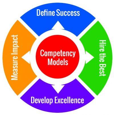 leadership assessment tools diagram