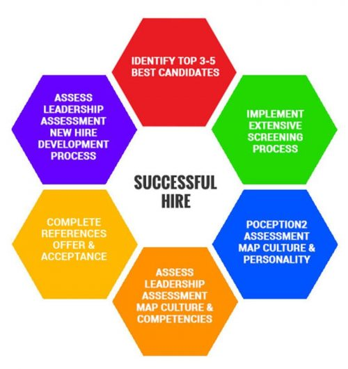 Successful Hire